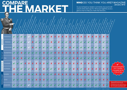 Who Do You Think You Are? Magazine Comparison Chart